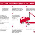 ¿Cómo actuar si tu coche se avería?